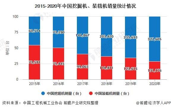 2015-2020年中国挖掘机、装载机销量统计情况
