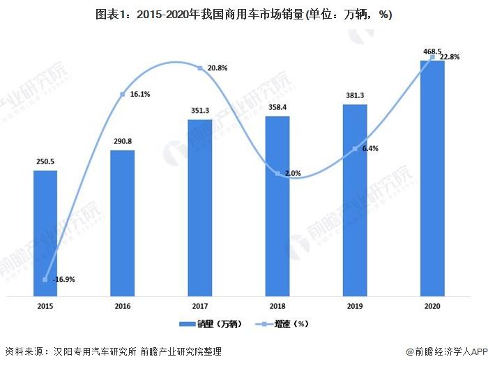 图表1:2015-2020年我国商用车市场销量(单位:万辆,%)