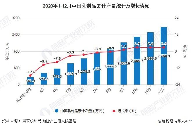 2020年1-12月中国乳制品累计产量统计及增长情况