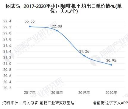 图表5:2017-2020年中国咖啡机平均出口单价情况(单位:美元/个)