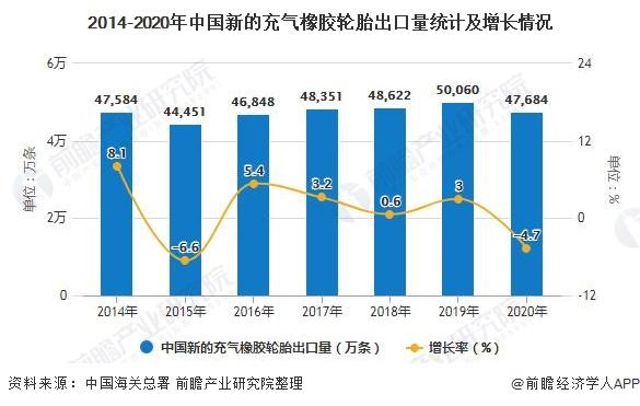 2014-2020年中国新的充气橡胶轮胎出口量统计及增长情况