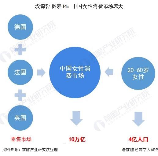 埃森哲 图表14:中国女性消费市场庞大