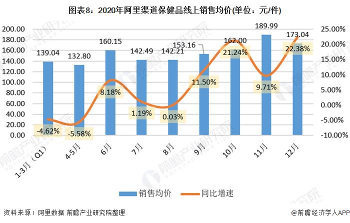 图表8:2020年阿里渠道保健品线上销售均价(单位:元/件)