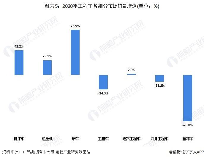 圖表5:2020年工程車各細分市場銷量增速(單位:%)