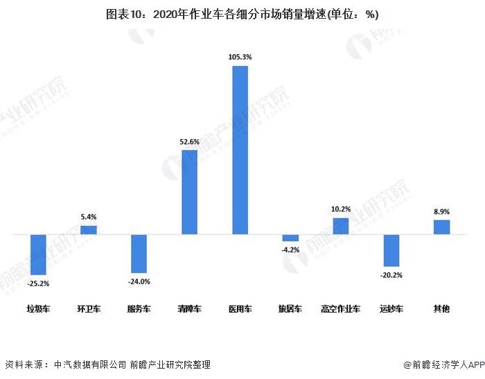 圖表10:2020年作業車各細分市場銷量增速(單位:%)