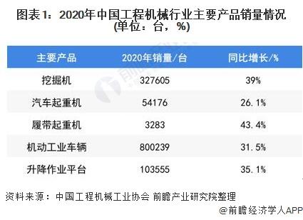 图表1:2020年中国工程机械行业主要产品销量情况(单位:台,%)