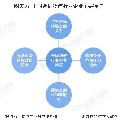 图表2:中国合同物流行业企业主要特征