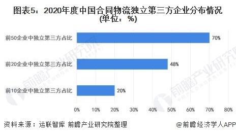 图表5:2020年度中国合同物流独立第三方企业分布情况(单位:%)