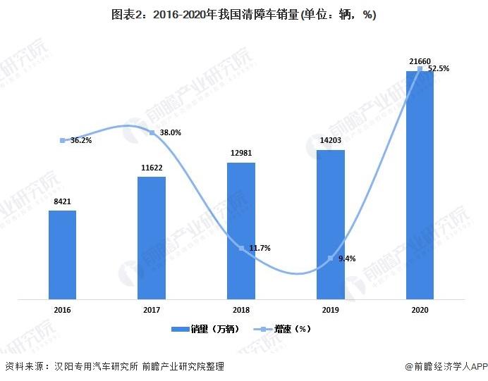 图表2:2016-2020年我国清障车销量(单位:辆,%)