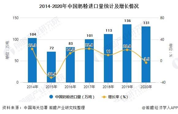 2014-2020年中国奶粉进口量统计及增长情况