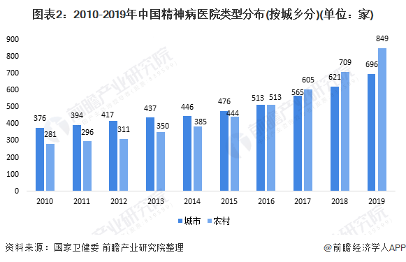 图表2:2010-2019年中国精神病医院类型分布(按城乡分)(单位:家)