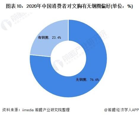 图表10:2020年中国消费者对文胸有无钢圈偏好(单位:%)