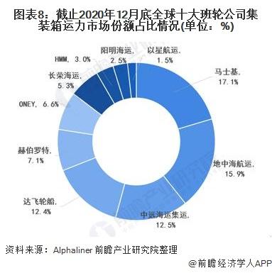 圖表8:截止2020年12月底全球十大班輪公司集裝箱運力市場份額占比情況(單位:%)