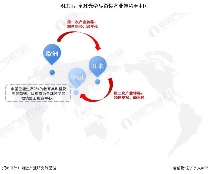 图表1:全球光学显微镜产业转移至中国