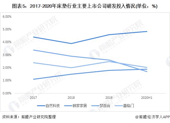 图表5:2017-2020年床垫行业主要上市公司研发投入情况(单位:%)
