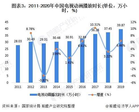 图表3:2011-2020年中国电视动画播放时长(单位:万小时,%)