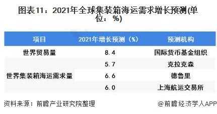 圖表11:2021年全球集裝箱海運需求增長預測(單位:%)