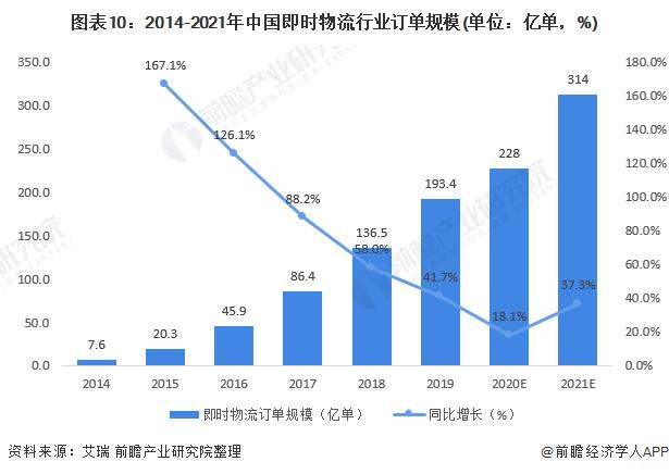 图表10:2014-2021年中国即时物流行业订单规模(单位:亿单,%)