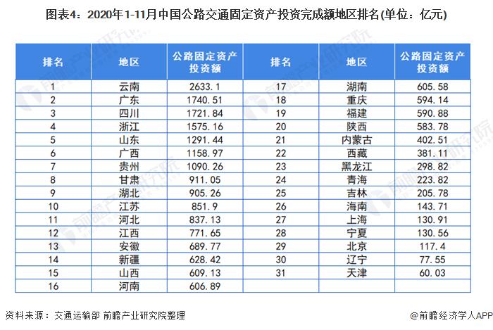 图表4:2020年1-11月中国公路交通固定资产投资完成额地区排名(单位:亿元)