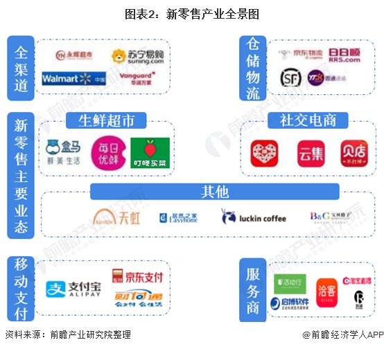 图表2:新零售产业全景图
