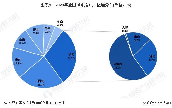 图表9:2020年全国风电发电量区域分布(单位:%)