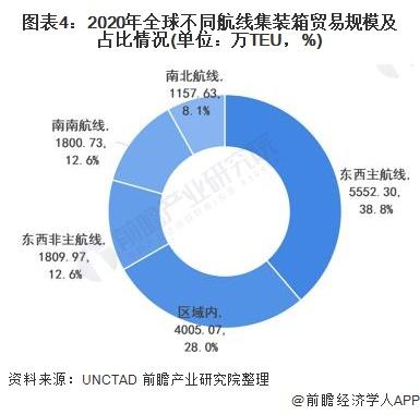 圖表4:2020年全球不同航線集裝箱貿易規模及占比情況(單位:萬TEU,%)