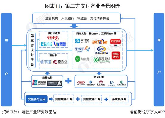 图表11:第三方支付产业全景图谱