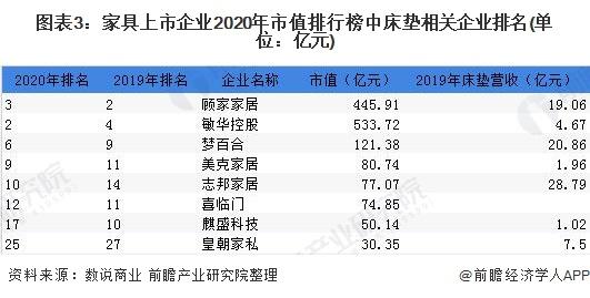 图表3:家具上市企业2020年市值排行榜中床垫相关企业排名(单位:亿元)