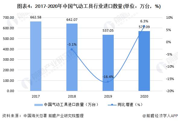 图表4:2017-2020年中国气动工具行业进口数量(单位:万台,%)