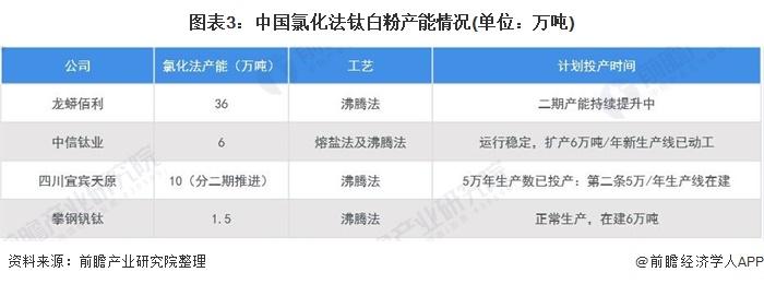 图表3:中国氯化法钛白粉产能情况(单位:万吨)