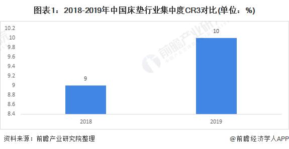 图表1:2018-2019年中国床垫行业集中度CR3对比(单位:%)