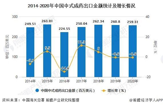 2014-2020年中国中式成药出口金额统计及增长情况