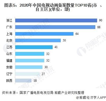 图表5:2020年中国电视动画备案数量TOP10省(市、自主区)(单位:部)