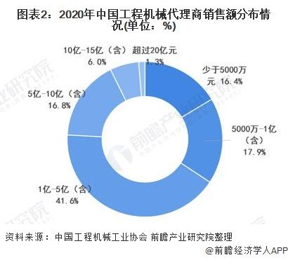 图表2:2020年中国工程机械代理商销售额分布情况(单位:%)
