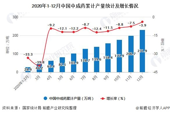 2020年1-12月中国中成药累计产量统计及增长情况