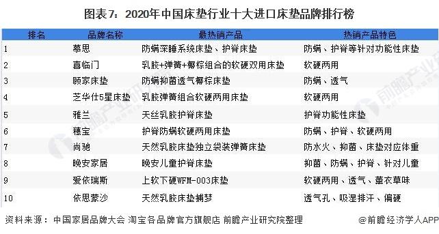 图表7:2020年中国床垫行业十大进口床垫品牌排行榜