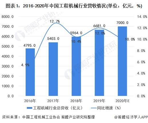 图表1:2016-2020年中国工程机械行业营收情况(单位:亿元,%)
