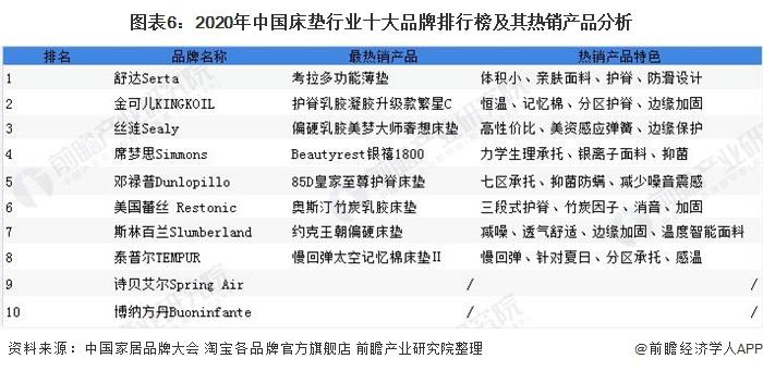 图表6:2020年中国床垫行业十大品牌排行榜及其热销产品分析