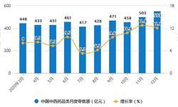 2020年全年中国<em>中成药</em>行业产量及出口贸易情况 <em>中成药</em>累计产量超230万吨