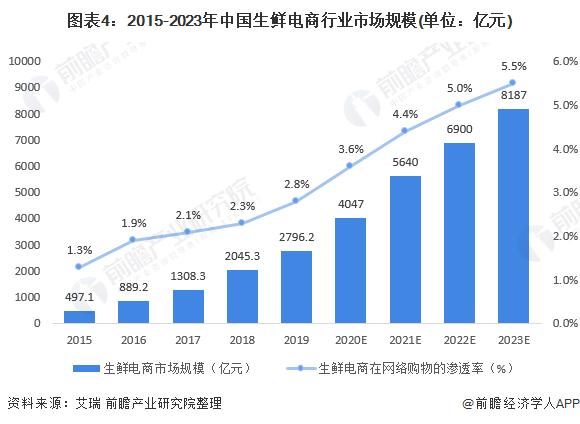 图表4:2015-2023年中国生鲜电商行业市场规模(单位:亿元)