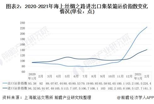 圖表2:2020-2021年海上絲綢之路進出口集裝箱運價指數變化情況(單位:點)