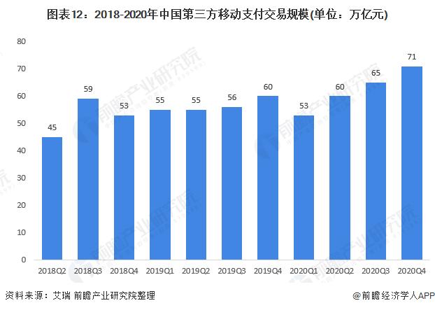 图表12:2018-2020年中国第三方移动支付交易规模(单位:万亿元)