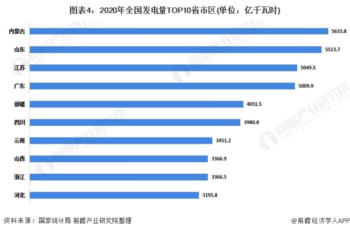 图表4:2020年全国发电量TOP10省市区(单位:亿千瓦时)