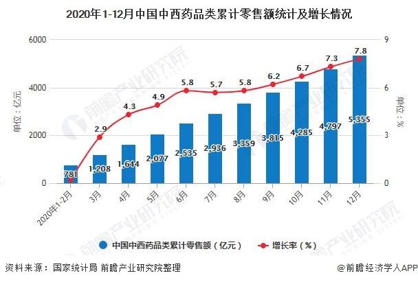 2020年1-12月中国中西药品类累计零售额统计及增长情况