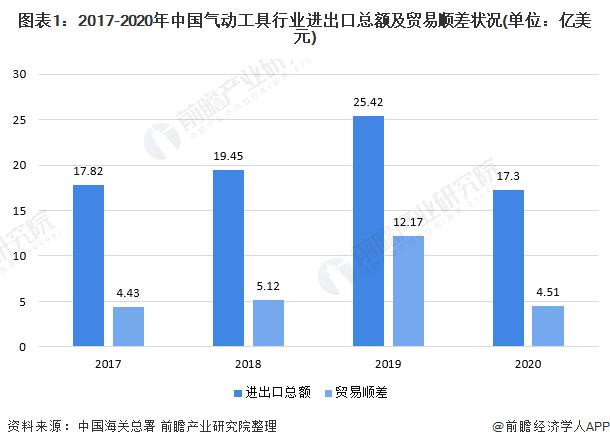 图表1:2017-2020年中国气动工具行业进出口总额及贸易顺差状况(单位:亿美元)
