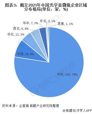 图表3:截至2021年中国光学显微镜企业区域分布格局(单位:家,%)