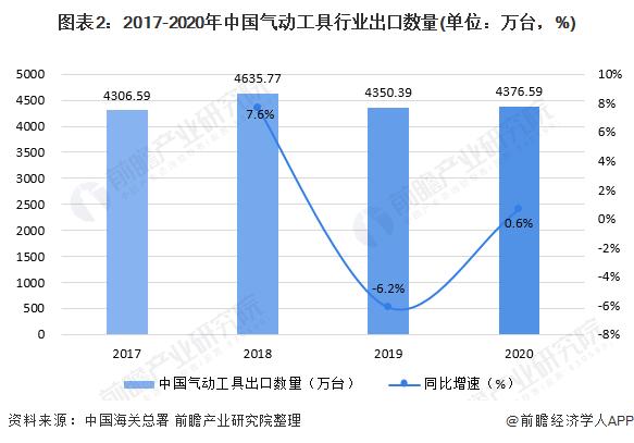 图表2:2017-2020年中国气动工具行业出口数量(单位:万台,%)