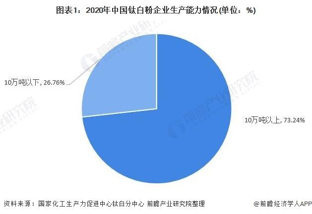 图表1:2020年中国钛白粉企业生产能力情况(单位:%)