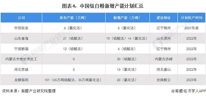 图表4:中国钛白粉新增产能计划汇总