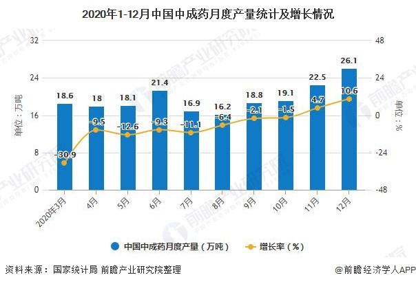 2020年1-12月中国中成药月度产量统计及增长情况